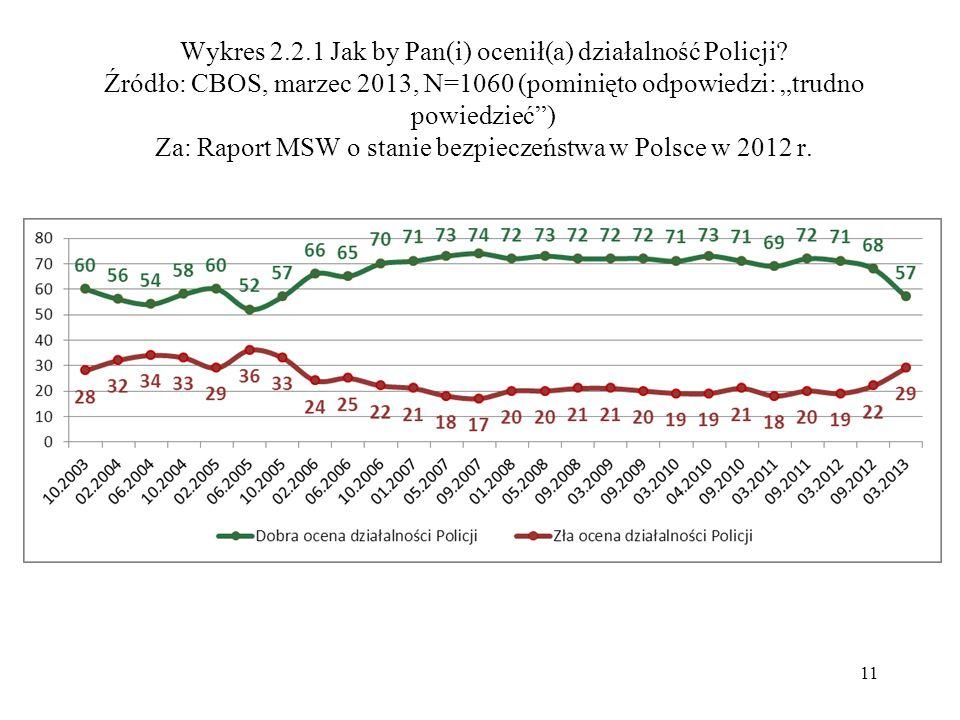"""Wykres 2.2.1 Jak by Pan(i) ocenił(a) działalność Policji? Źródło: CBOS, marzec 2013, N=1060 (pominięto odpowiedzi: """"trudno powiedzieć"""") Za: Raport MSW"""
