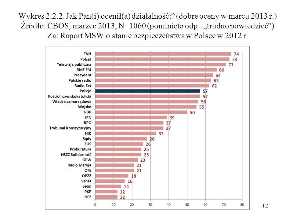 """Wykres 2.2.2. Jak Pan(i) ocenił(a) działalność:? (dobre oceny w marcu 2013 r.) Źródło: CBOS, marzec 2013, N=1060 (pominięto odp.: """"trudno powiedzieć"""")"""
