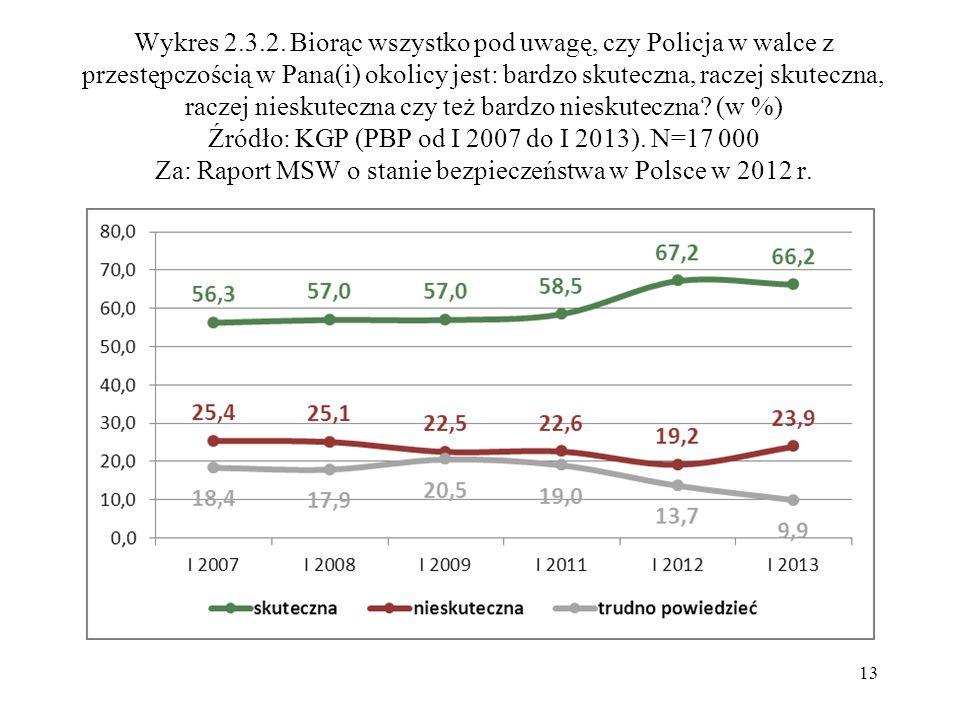 Wykres 2.3.2. Biorąc wszystko pod uwagę, czy Policja w walce z przestępczością w Pana(i) okolicy jest: bardzo skuteczna, raczej skuteczna, raczej nies