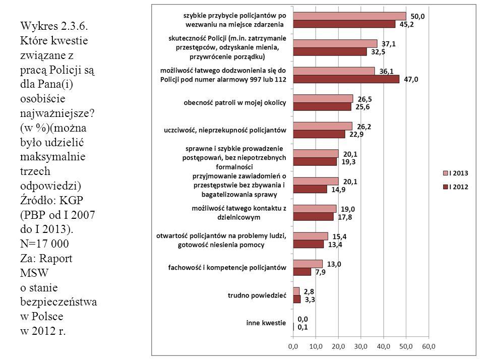 Wykres 2.3.6. Które kwestie związane z pracą Policji są dla Pana(i) osobiście najważniejsze? (w %)(można było udzielić maksymalnie trzech odpowiedzi)