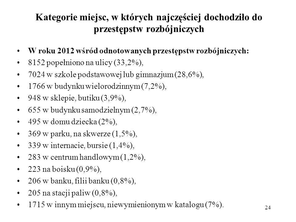 Kategorie miejsc, w których najczęściej dochodziło do przestępstw rozbójniczych W roku 2012 wśród odnotowanych przestępstw rozbójniczych: 8152 popełni