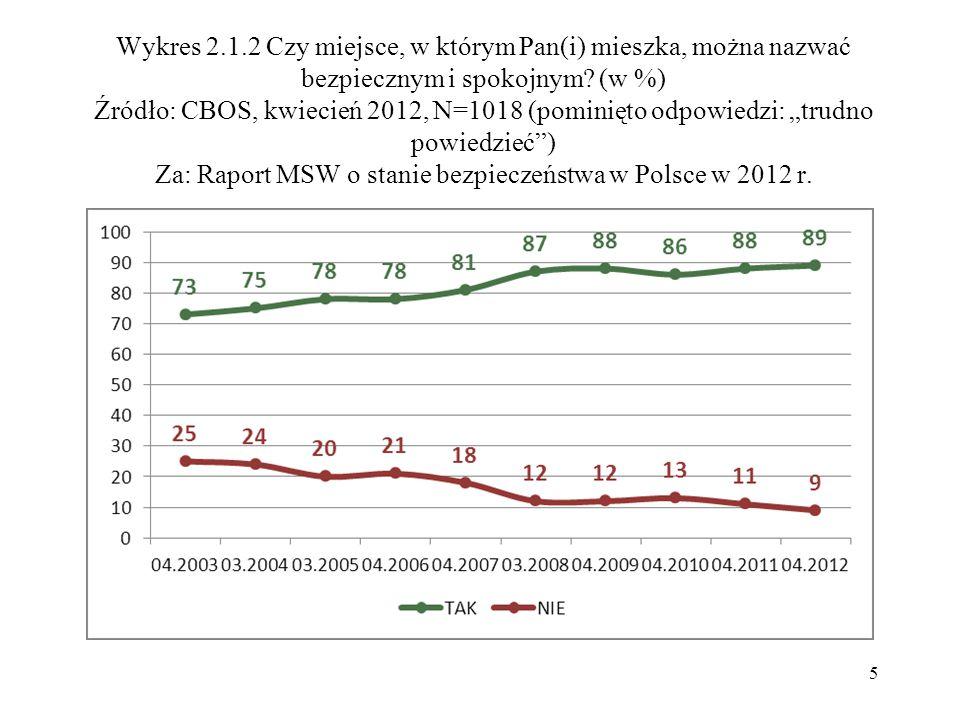 Wykres 2.1.2 Czy miejsce, w którym Pan(i) mieszka, można nazwać bezpiecznym i spokojnym? (w %) Źródło: CBOS, kwiecień 2012, N=1018 (pominięto odpowied