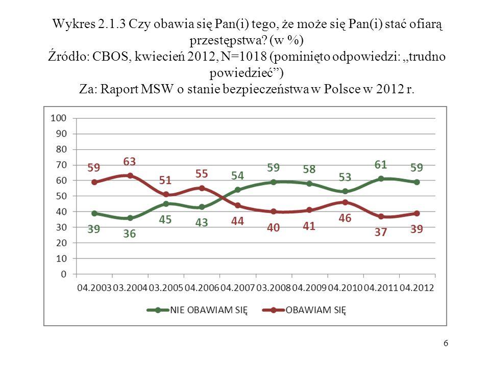 Wykres 2.1.3 Czy obawia się Pan(i) tego, że może się Pan(i) stać ofiarą przestępstwa? (w %) Źródło: CBOS, kwiecień 2012, N=1018 (pominięto odpowiedzi: