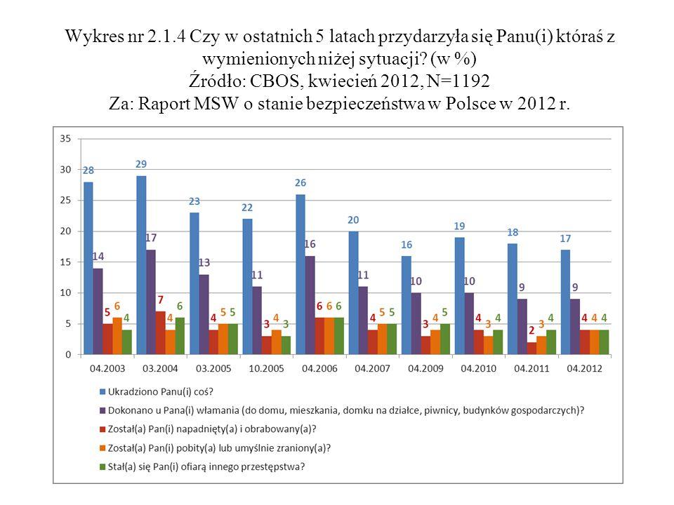 Wykres nr 2.1.4 Czy w ostatnich 5 latach przydarzyła się Panu(i) któraś z wymienionych niżej sytuacji? (w %) Źródło: CBOS, kwiecień 2012, N=1192 Za: R