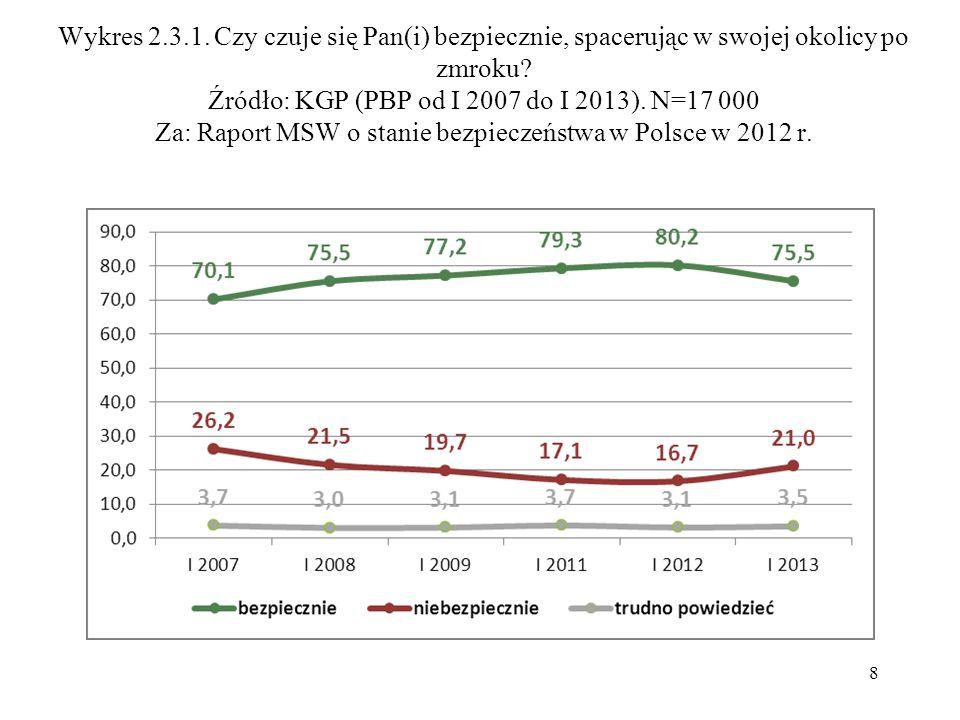 Wykres 2.3.1. Czy czuje się Pan(i) bezpiecznie, spacerując w swojej okolicy po zmroku? Źródło: KGP (PBP od I 2007 do I 2013). N=17 000 Za: Raport MSW