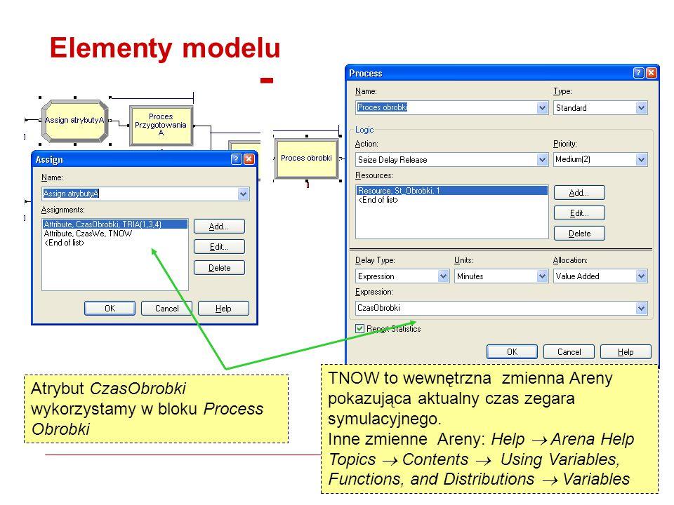 Elementy modelu Atrybut CzasObrobki wykorzystamy w bloku Process Obrobki TNOW to wewnętrzna zmienna Areny pokazująca aktualny czas zegara symulacyjnego.