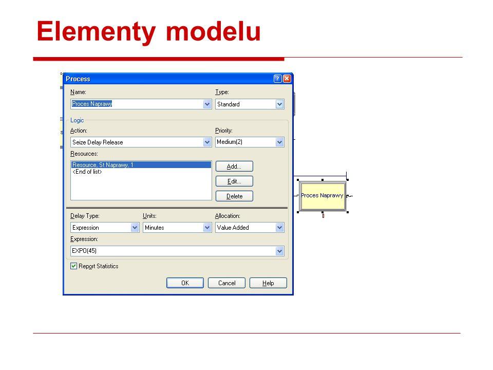 Elementy modelu
