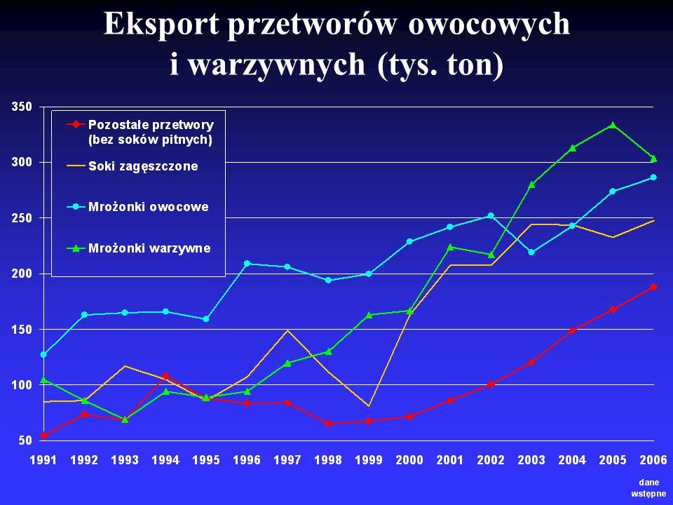 Eksport przetworów owocowych i warzywnych (tys. ton)