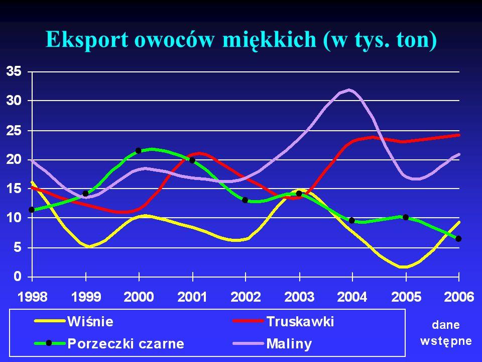 Eksport owoców miękkich (w tys. ton)