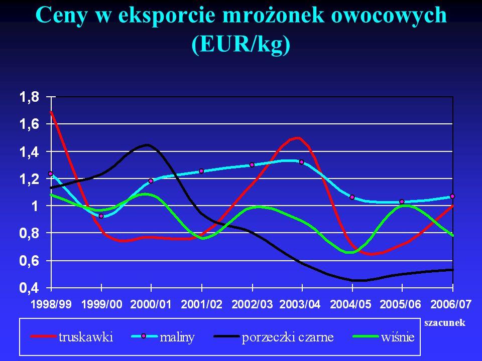 Ceny w eksporcie mrożonek owocowych (EUR/kg) szacunek