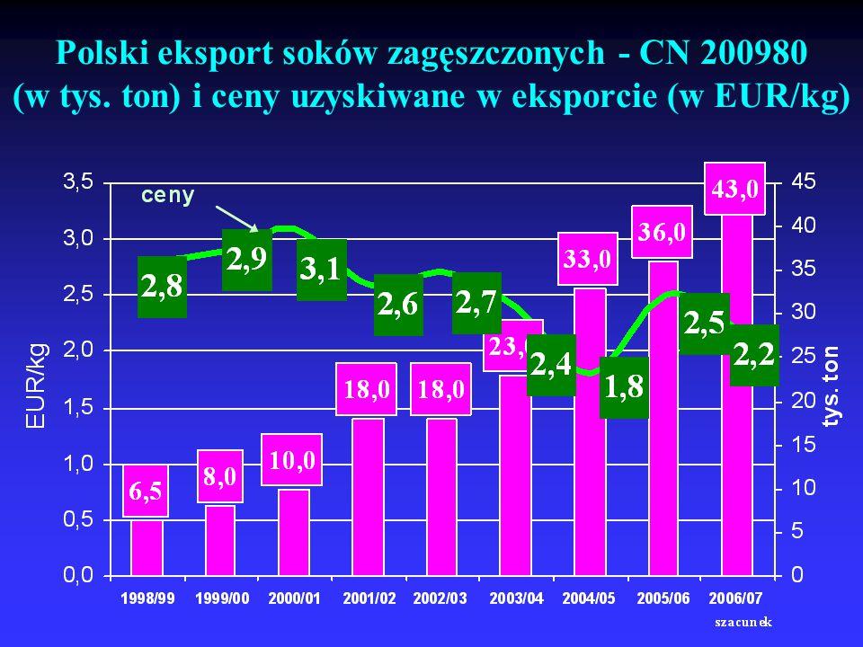 Polski eksport soków zagęszczonych - CN 200980 (w tys. ton) i ceny uzyskiwane w eksporcie (w EUR/kg)