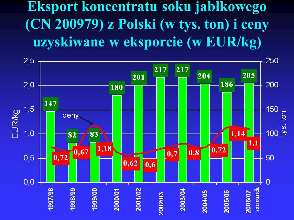 Eksport koncentratu soku jabłkowego (CN 200979) z Polski (w tys. ton) i ceny uzyskiwane w eksporcie (w EUR/kg)