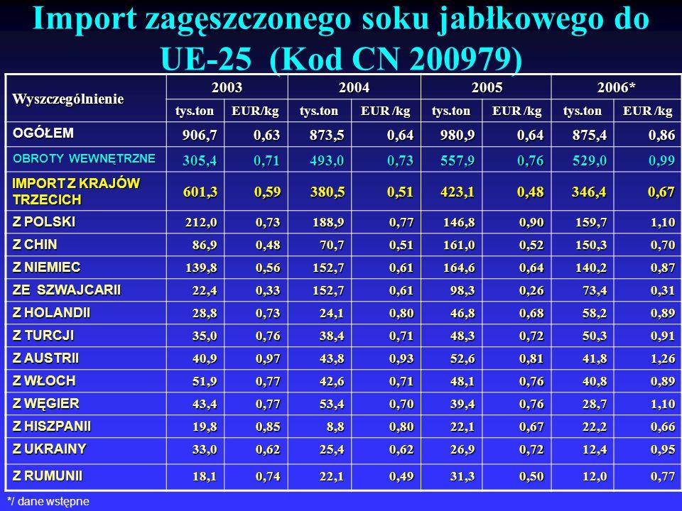 Import zagęszczonego soku jabłkowego do UE-25 (Kod CN 200979)Wyszczególnienie 2003 2004 2005 2005 2006* tys.ton EUR/kg tys.ton tys.ton tys.ton OGÓŁEM9