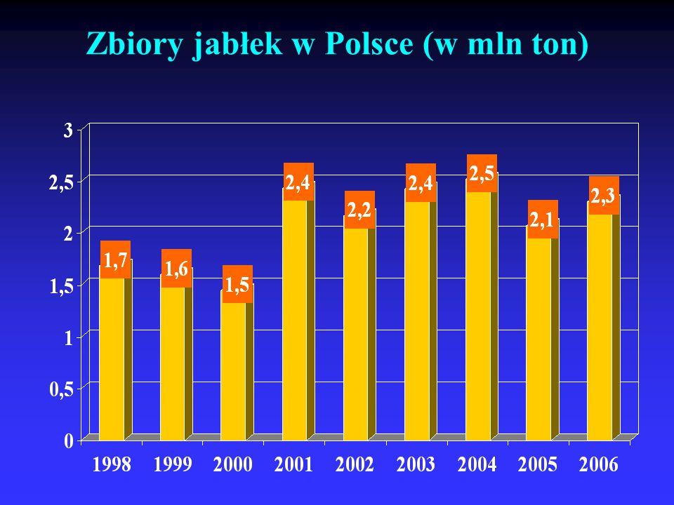 Zbiory jabłek w Polsce (w mln ton)