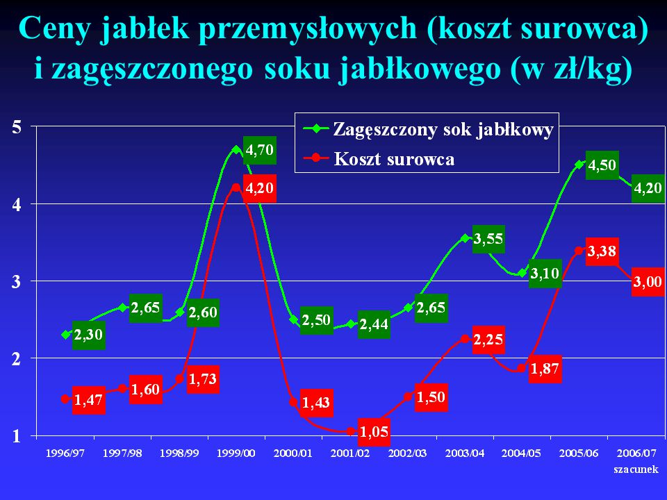 Ceny jabłek przemysłowych (koszt surowca) i zagęszczonego soku jabłkowego (w zł/kg)