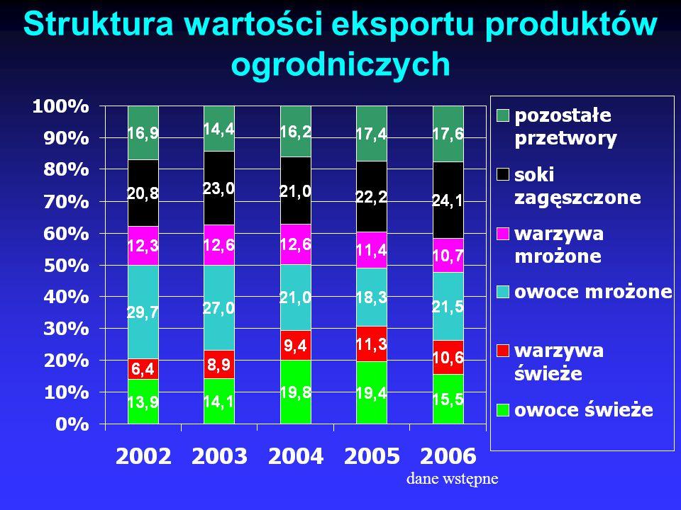 Struktura wartości eksportu produktów ogrodniczych dane wstępne