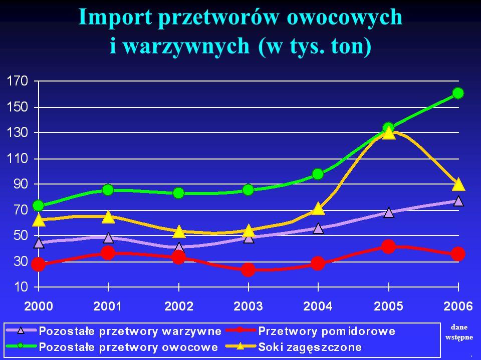Import przetworów owocowych i warzywnych (w tys. ton) dane wstępne