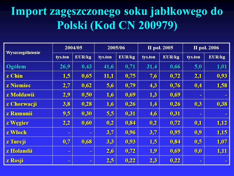 Import zagęszczonego soku jabłkowego do Polski (Kod CN 200979)Wyszczególnienie 2004/052005/06 II poł. 2005 II poł. 2006 tys.ton EUR/kg tys.ton tys.ton