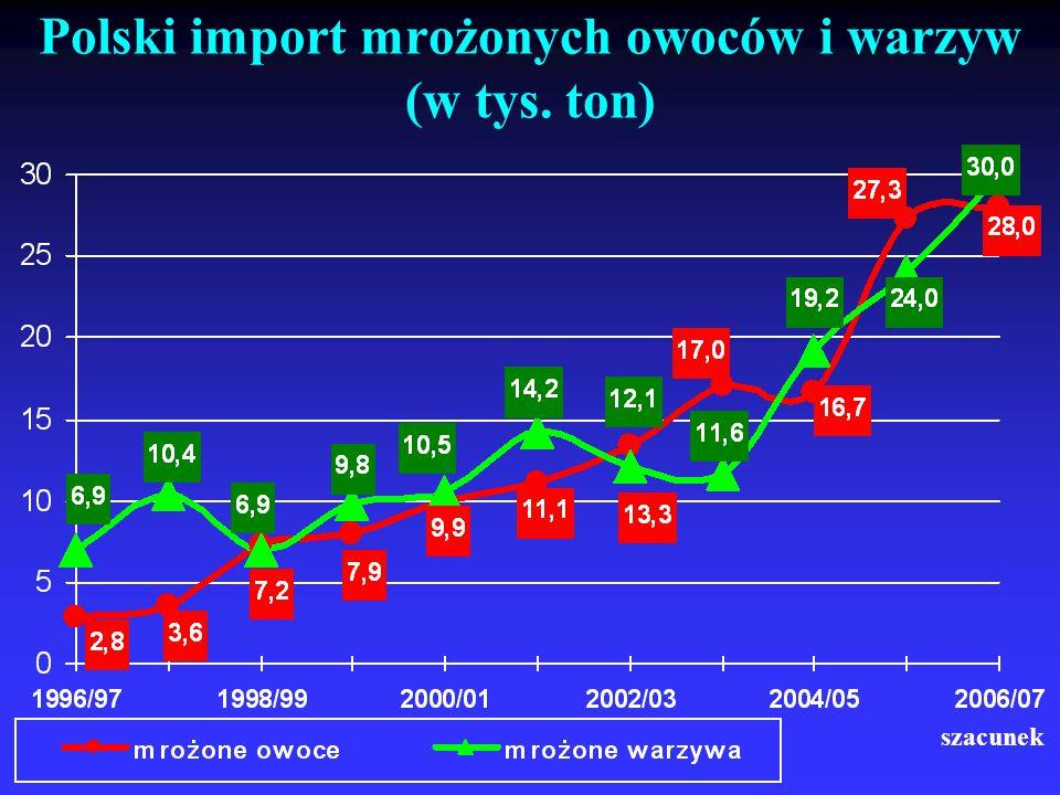 Polski import mrożonych owoców i warzyw (w tys. ton) szacunek
