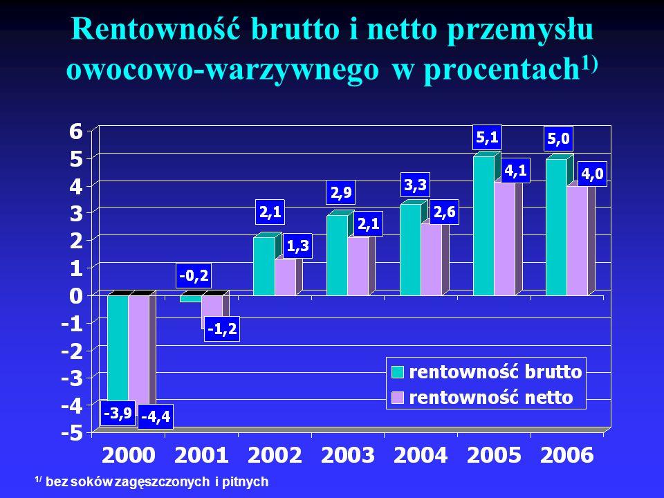 Rentowność brutto i netto przemysłu owocowo-warzywnego w procentach 1) 1/ bez soków zagęszczonych i pitnych
