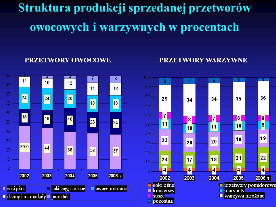 Struktura produkcji sprzedanej przetworów owocowych i warzywnych w procentach PRZETWORY OWOCOWEPRZETWORY WARZYWNE