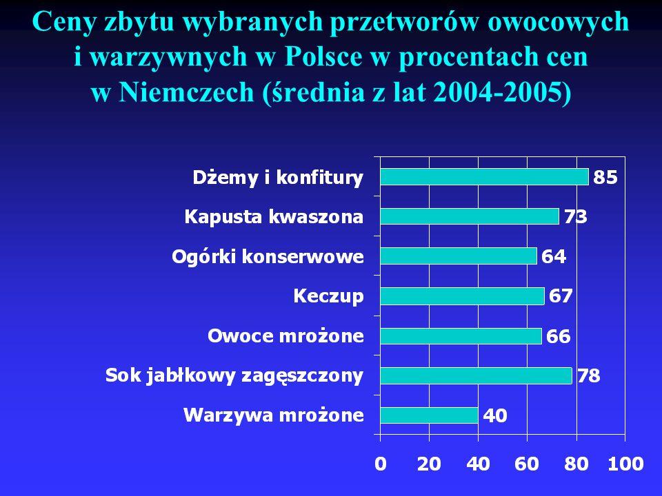 Ceny zbytu wybranych przetworów owocowych i warzywnych w Polsce w procentach cen w Niemczech (średnia z lat 2004-2005)