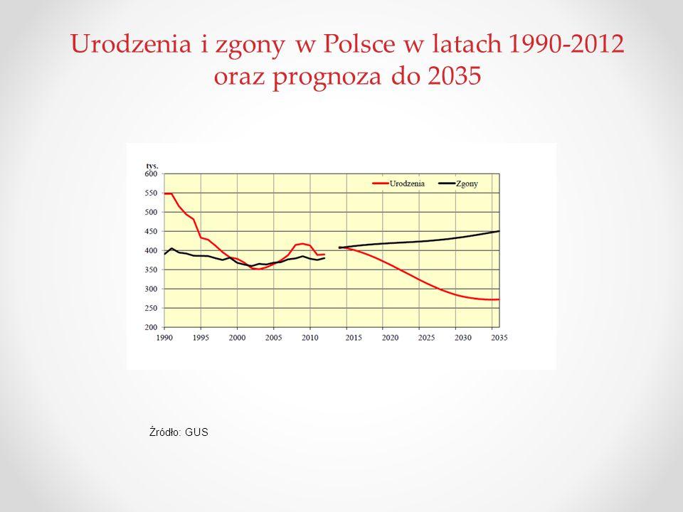Urodzenia i zgony w Polsce w latach 1990-2012 oraz prognoza do 2035 Źródło: GUS