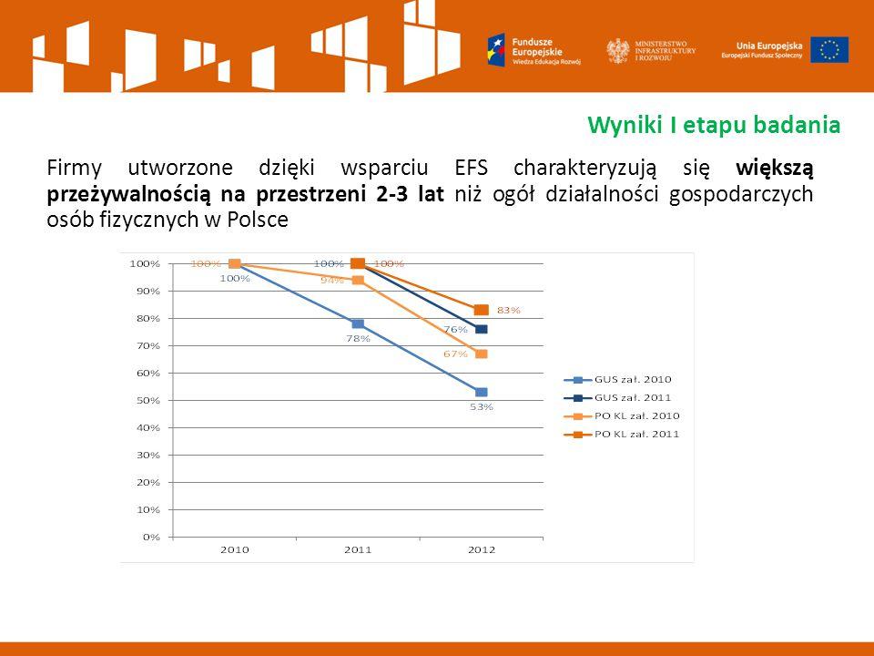 Firmy utworzone dzięki wsparciu EFS charakteryzują się większą przeżywalnością na przestrzeni 2-3 lat niż ogół działalności gospodarczych osób fizycznych w Polsce Wyniki I etapu badania