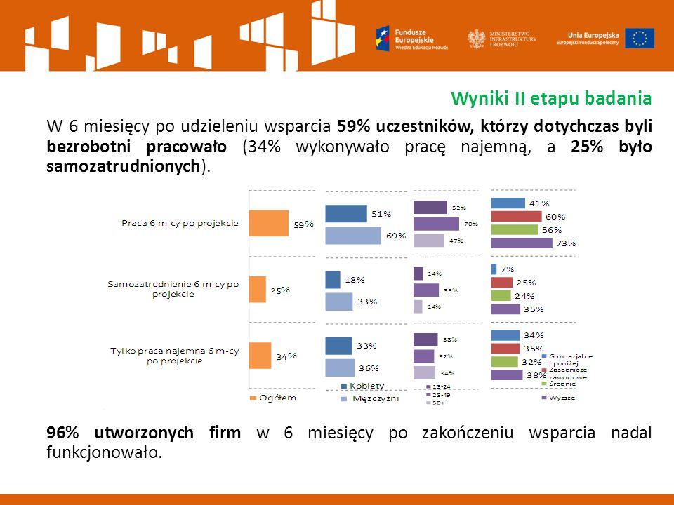 Wyniki II etapu badania W 6 miesięcy po udzieleniu wsparcia 59% uczestników, którzy dotychczas byli bezrobotni pracowało (34% wykonywało pracę najemną, a 25% było samozatrudnionych).