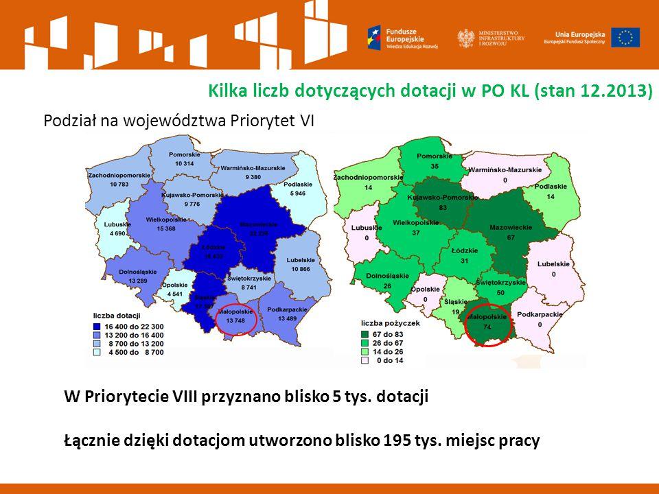 Podział na województwa Priorytet VI Kilka liczb dotyczących dotacji w PO KL (stan 12.2013 ) W Priorytecie VIII przyznano blisko 5 tys.