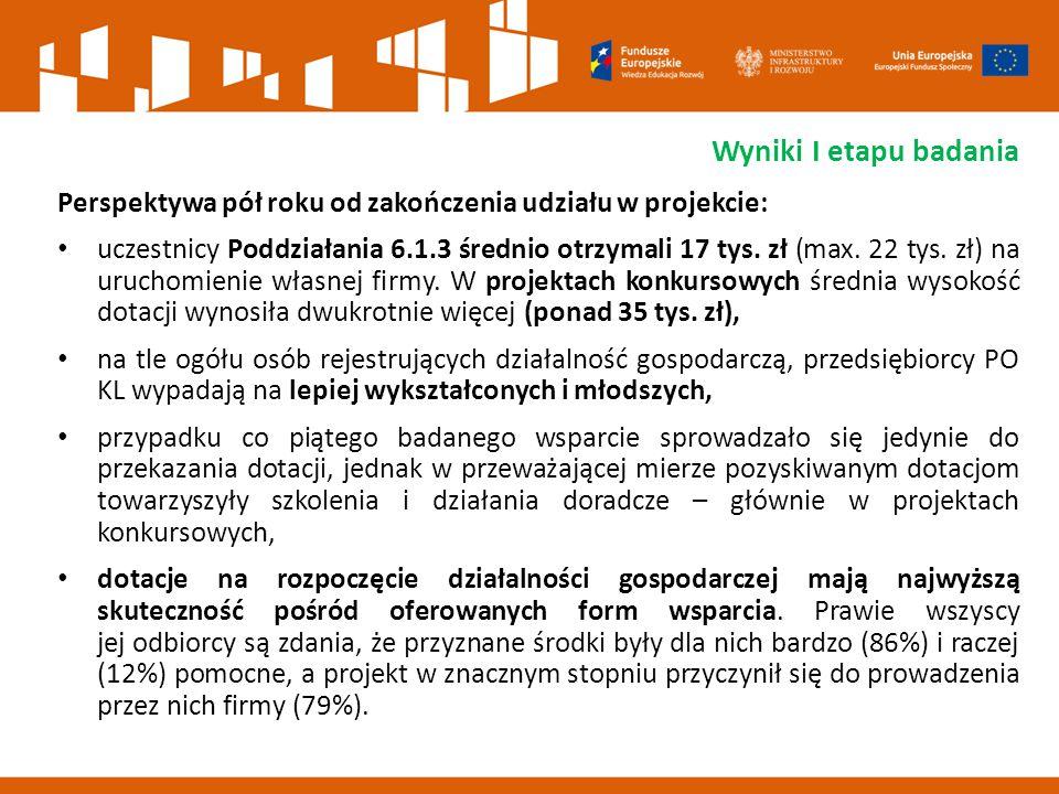 Wyniki I etapu badania Perspektywa pół roku od zakończenia udziału w projekcie: uczestnicy Poddziałania 6.1.3 średnio otrzymali 17 tys.