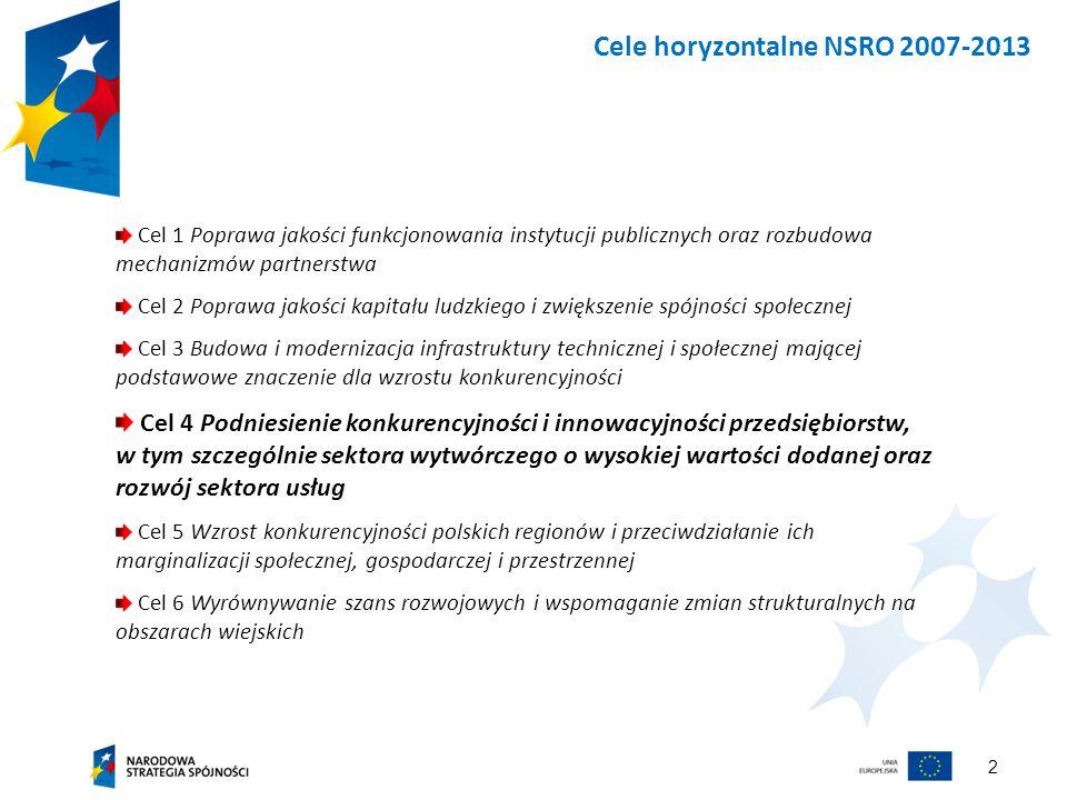 2 Cele horyzontalne NSRO 2007-2013 Cel 1 Poprawa jakości funkcjonowania instytucji publicznych oraz rozbudowa mechanizmów partnerstwa Cel 2 Poprawa jakości kapitału ludzkiego i zwiększenie spójności społecznej Cel 3 Budowa i modernizacja infrastruktury technicznej i społecznej mającej podstawowe znaczenie dla wzrostu konkurencyjności Cel 4 Podniesienie konkurencyjności i innowacyjności przedsiębiorstw, w tym szczególnie sektora wytwórczego o wysokiej wartości dodanej oraz rozwój sektora usług Cel 5 Wzrost konkurencyjności polskich regionów i przeciwdziałanie ich marginalizacji społecznej, gospodarczej i przestrzennej Cel 6 Wyrównywanie szans rozwojowych i wspomaganie zmian strukturalnych na obszarach wiejskich