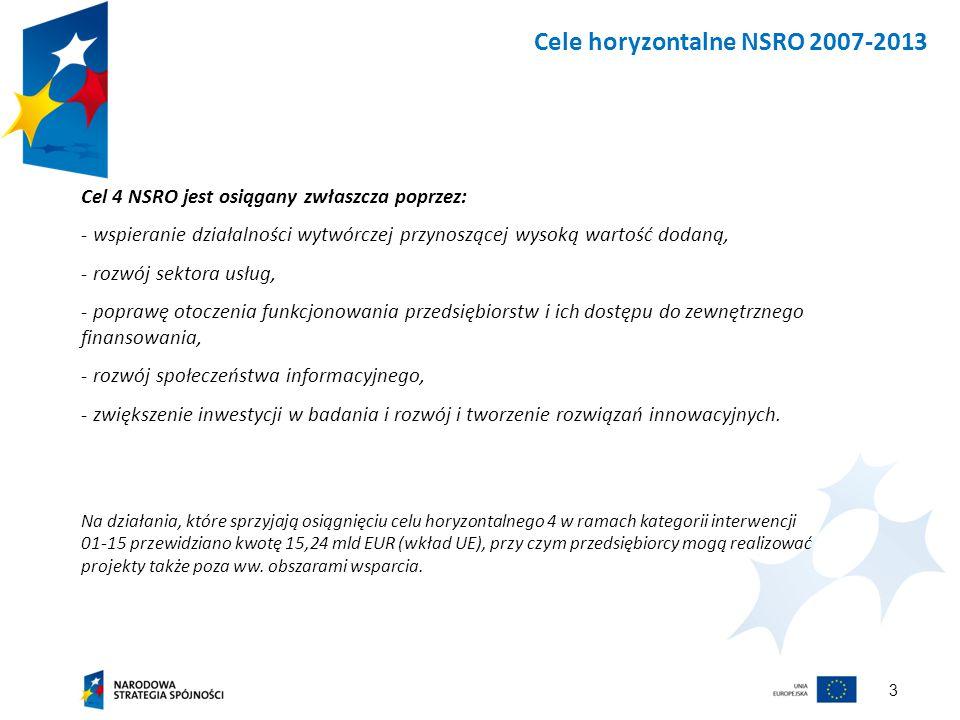 3 Cele horyzontalne NSRO 2007-2013 Cel 4 NSRO jest osiągany zwłaszcza poprzez: - wspieranie działalności wytwórczej przynoszącej wysoką wartość dodaną, - rozwój sektora usług, - poprawę otoczenia funkcjonowania przedsiębiorstw i ich dostępu do zewnętrznego finansowania, - rozwój społeczeństwa informacyjnego, - zwiększenie inwestycji w badania i rozwój i tworzenie rozwiązań innowacyjnych.