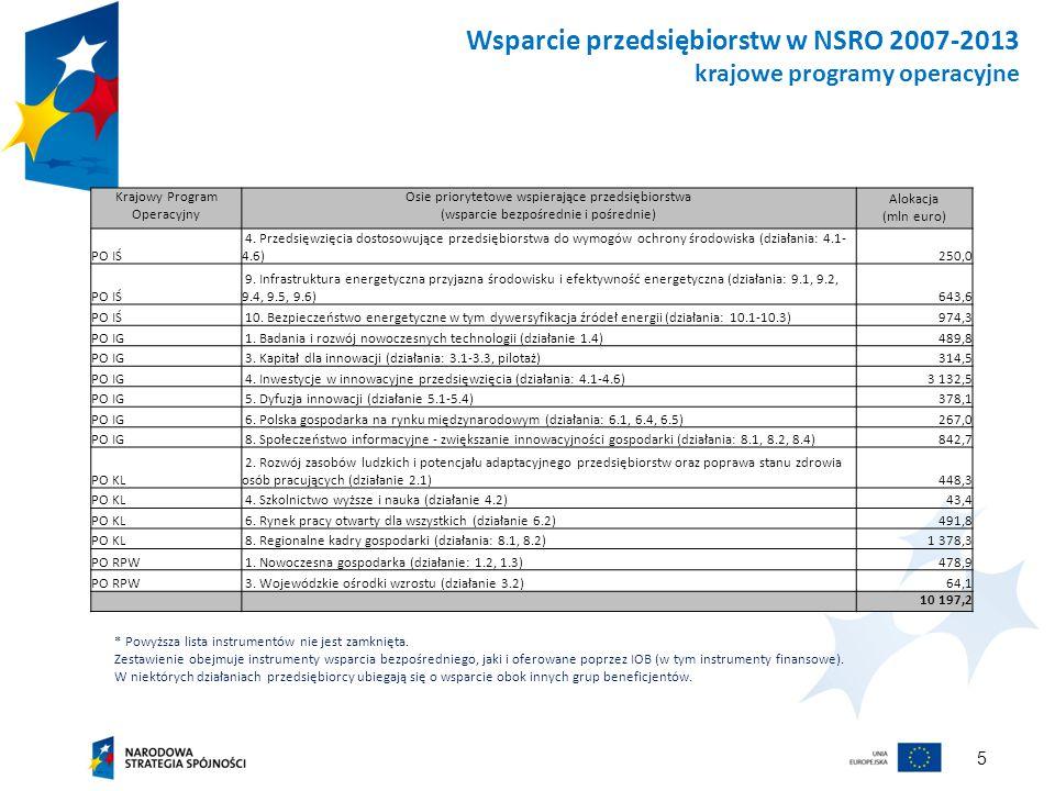 5 Wsparcie przedsiębiorstw w NSRO 2007-2013 krajowe programy operacyjne * Powyższa lista instrumentów nie jest zamknięta.