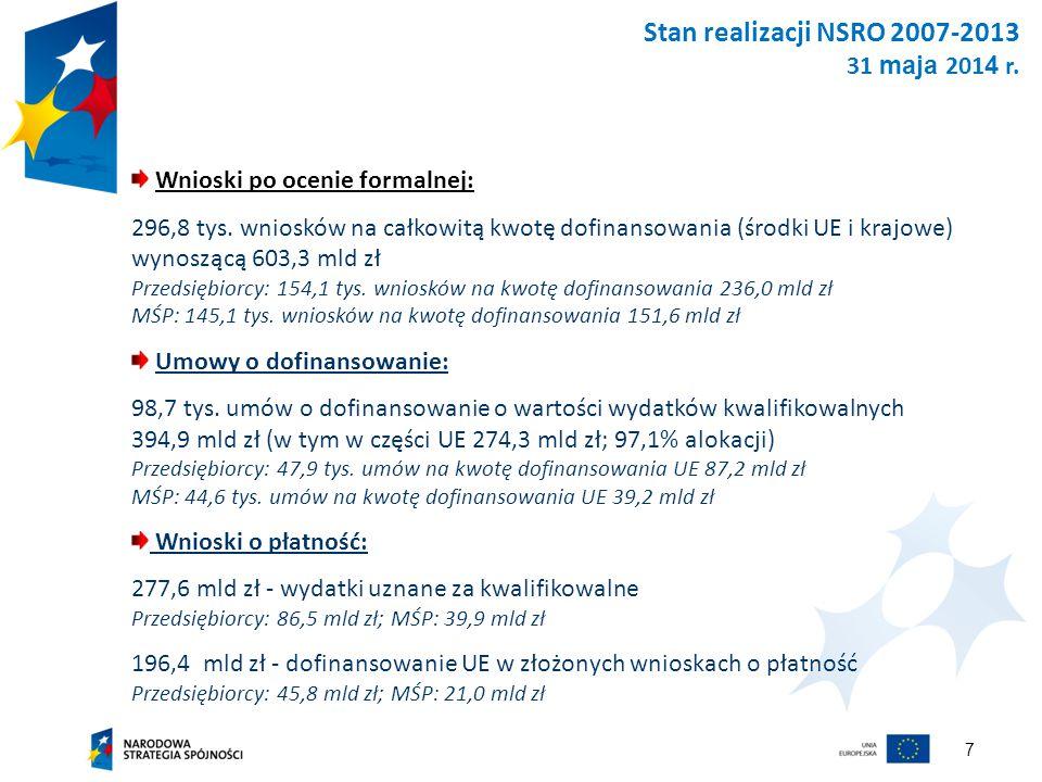 7 Stan realizacji NSRO 2007-2013 31 maja 201 4 r. Wnioski po ocenie formalnej: 296,8 tys.