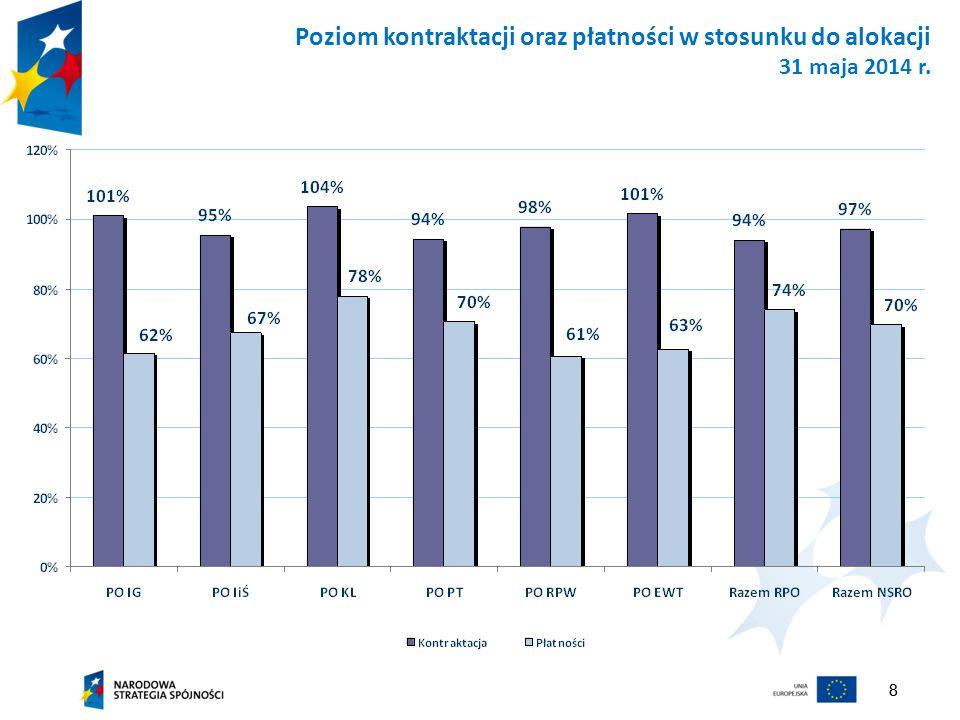 88 Poziom kontraktacji oraz płatności w stosunku do alokacji 31 maja 2014 r.