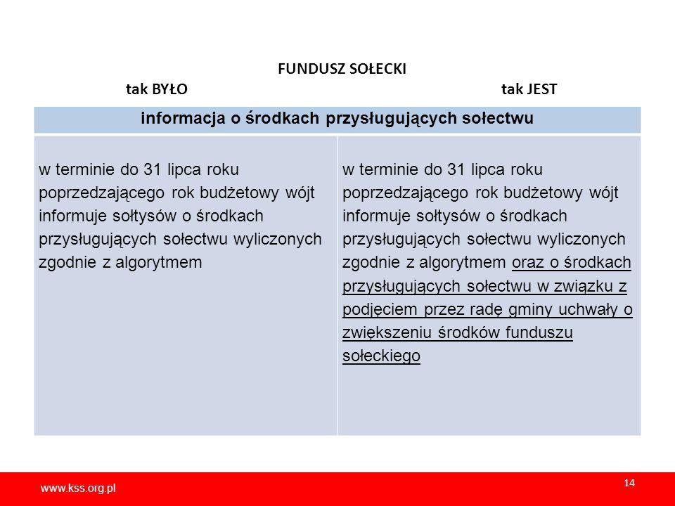www.kss.org.pl 14 www.kss.org.pl 14 FUNDUSZ SOŁECKI tak BYŁO tak JEST informacja o środkach przysługujących sołectwu w terminie do 31 lipca roku poprzedzającego rok budżetowy wójt informuje sołtysów o środkach przysługujących sołectwu wyliczonych zgodnie z algorytmem w terminie do 31 lipca roku poprzedzającego rok budżetowy wójt informuje sołtysów o środkach przysługujących sołectwu wyliczonych zgodnie z algorytmem oraz o środkach przysługujących sołectwu w związku z podjęciem przez radę gminy uchwały o zwiększeniu środków funduszu sołeckiego