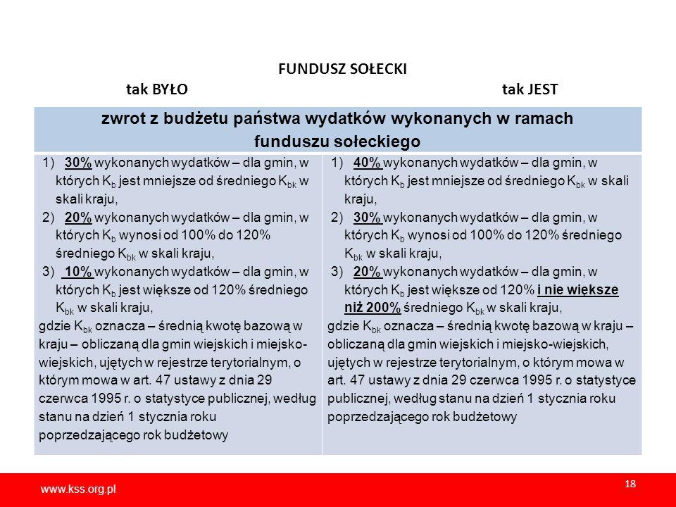 www.kss.org.pl 18 www.kss.org.pl 18 FUNDUSZ SOŁECKI tak BYŁO tak JEST zwrot z budżetu państwa wydatków wykonanych w ramach funduszu sołeckiego 1) 30% wykonanych wydatków – dla gmin, w których K b jest mniejsze od średniego K bk w skali kraju, 2) 20% wykonanych wydatków – dla gmin, w których K b wynosi od 100% do 120% średniego K bk w skali kraju, 3) 10% wykonanych wydatków – dla gmin, w których K b jest większe od 120% średniego K bk w skali kraju, gdzie K bk oznacza – średnią kwotę bazową w kraju – obliczaną dla gmin wiejskich i miejsko- wiejskich, ujętych w rejestrze terytorialnym, o którym mowa w art.