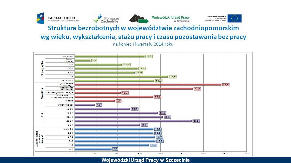 Wojewódzki Urząd Pracy w Szczecinie Struktura bezrobotnych w województwie zachodniopomorskim wg wieku, wykształcenia, stażu pracy i czasu pozostawania