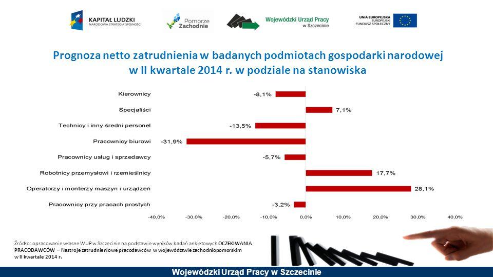 Wojewódzki Urząd Pracy w Szczecinie Prognoza netto zatrudnienia w badanych podmiotach gospodarki narodowej w II kwartale 2014 r. w podziale na stanowi