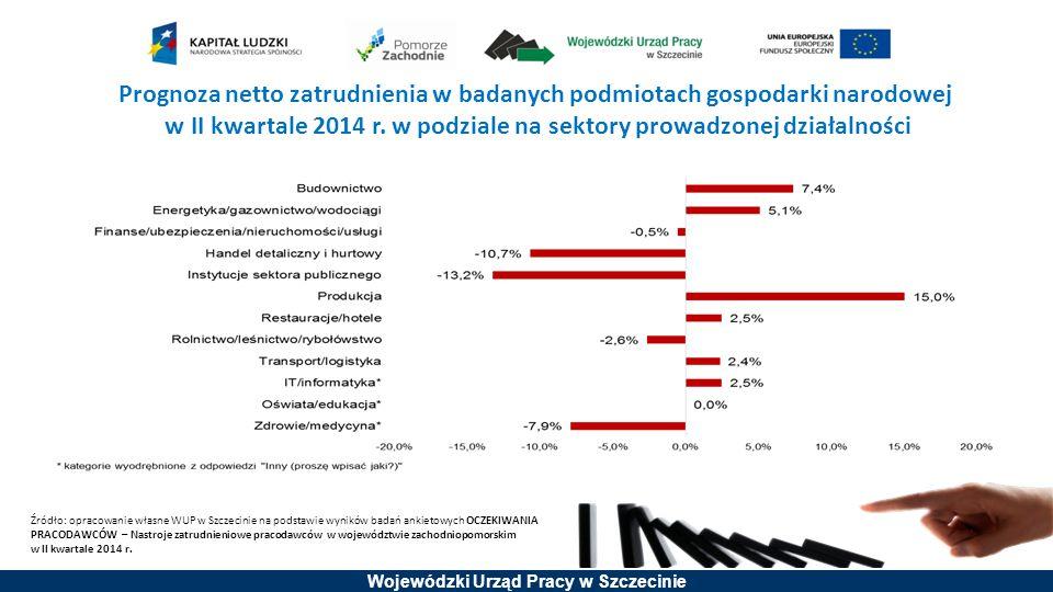 Wojewódzki Urząd Pracy w Szczecinie Prognoza netto zatrudnienia w badanych podmiotach gospodarki narodowej w II kwartale 2014 r. w podziale na sektory