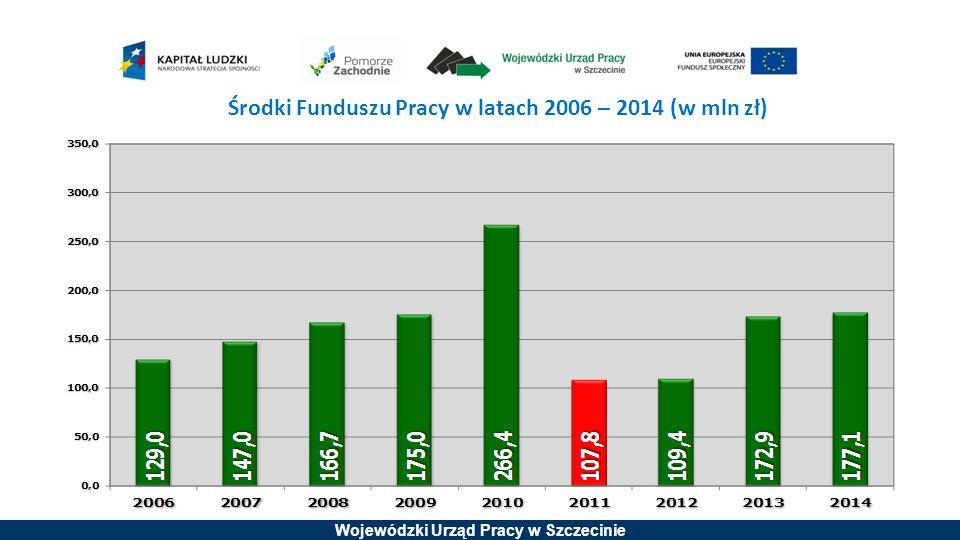 Wojewódzki Urząd Pracy w Szczecinie Środki Funduszu Pracy w latach 2006 – 2014 (w mln zł)