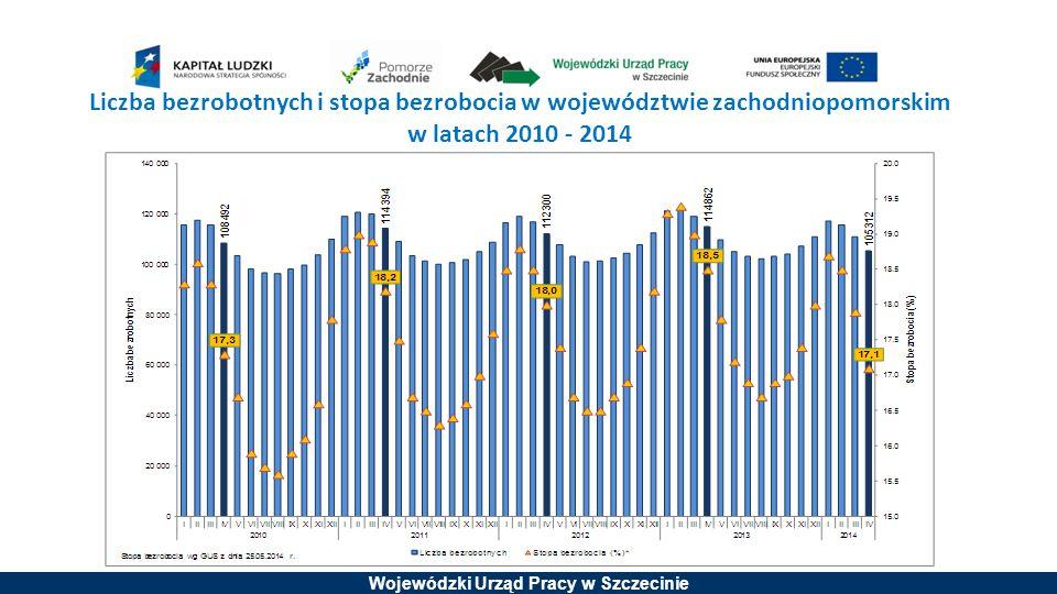 Wojewódzki Urząd Pracy w Szczecinie Liczba zarejestrowanych bezrobotnych z podziałem na płeć w województwie zachodniopomorskim w latach 2010 - 2014