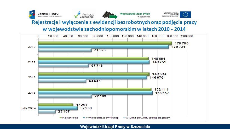 Wojewódzki Urząd Pracy w Szczecinie Osoby będące w szczególnej sytuacji na rynku pracy województwa zachodniopomorskiego na koniec kwietnia 2014 roku