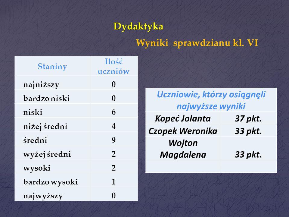 Dydaktyka Wyniki w porównaniu z wynikami miasta Ilość j. polskiIlość matematyka niższy 610 porównywalny 12 wyższy 102 Wyniki sprawdzianu - analiza wyk