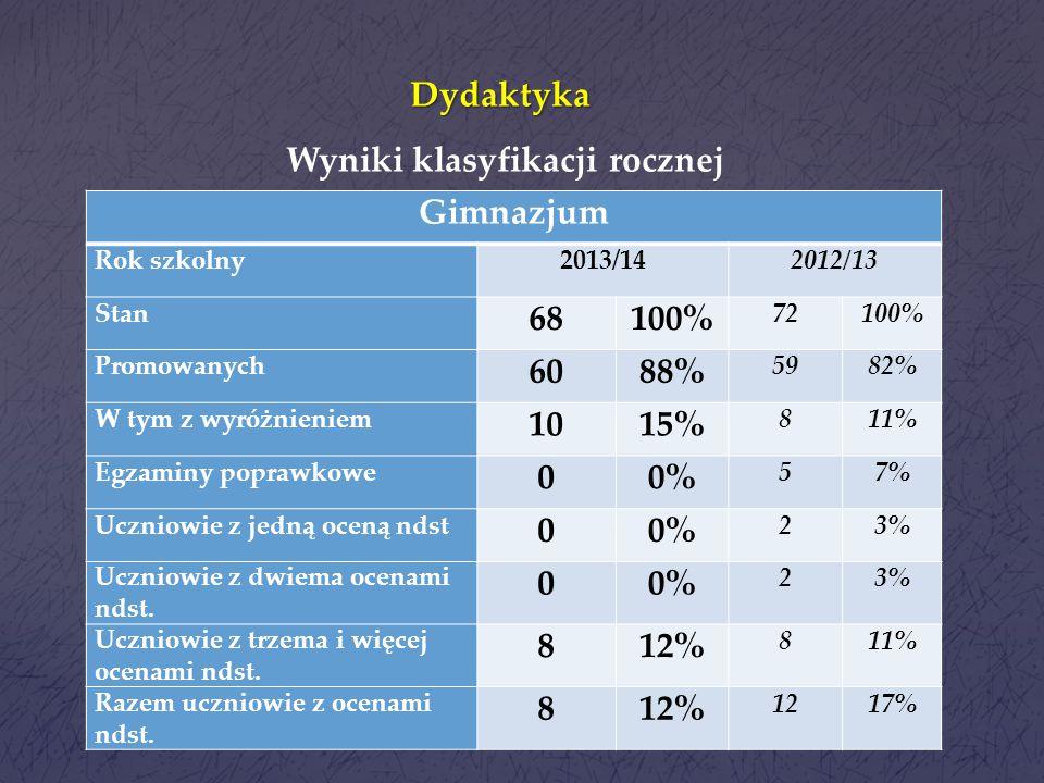 Dydaktyka Zaangażowanie uczniów na lekcjach wychowania fizycznego: ilość zwolnień od rodziców: klasa IV - 17 zwolnień klasa V - 20 zwolnień klasa VI -