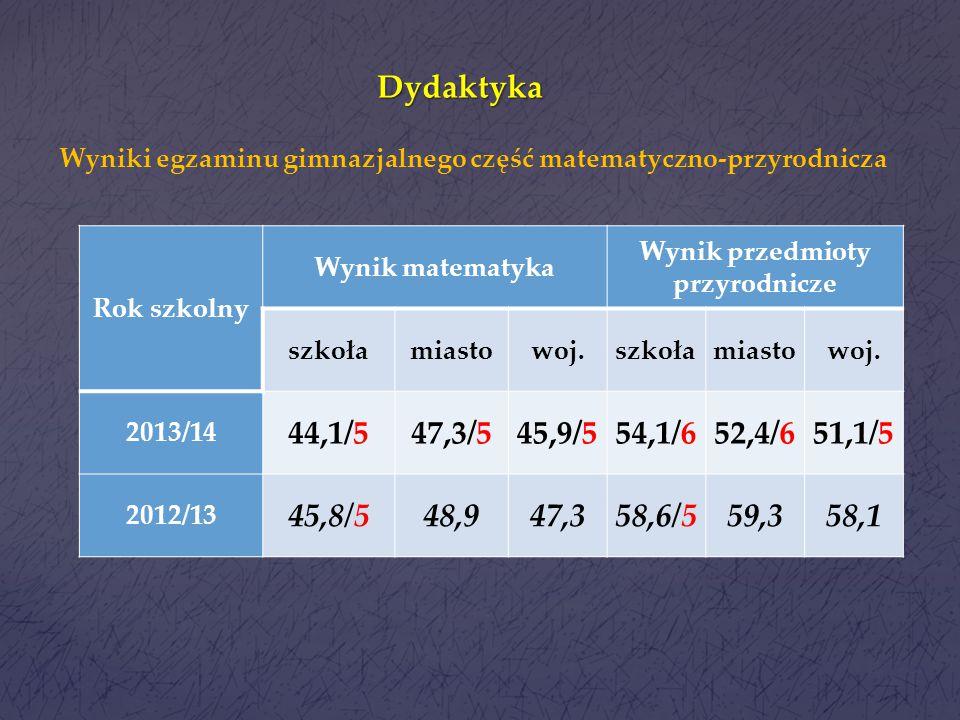 Dydaktyka Rok szkolny Wynik język polskiWynik historia i wos szkołamiastowoj. szkołamiasto woj. 2013/1465,6/566,5/565,9/557,7/559,8/557,8/5 2012/1357,