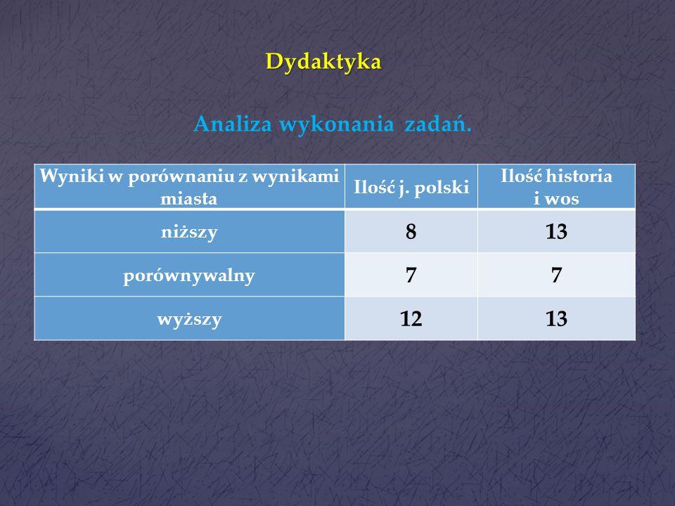 Dydaktyka Rok szkolny Wynik matematyka Wynik przedmioty przyrodnicze szkołamiastowoj.szkołamiastowoj. 2013/14 44,1/547,3/545,9/554,1/652,4/651,1/5 201