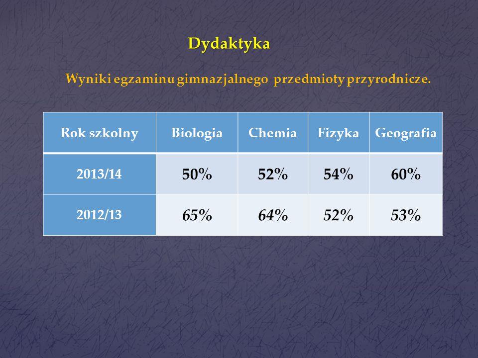 Dydaktyka Wyniki w porównaniu z wynikami miasta Ilość j. polski Ilość historia i wos niższy 813 porównywalny 77 wyższy 1213 Analiza wykonania zadań.