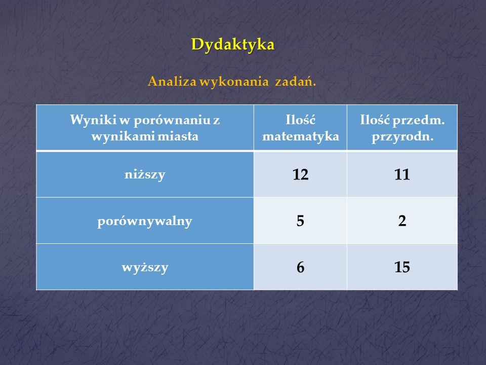 Dydaktyka Rok szkolnyBiologiaChemiaFizykaGeografia 2013/14 50%52%54%60% 2012/13 65%64%52%53% Wyniki egzaminu gimnazjalnego przedmioty przyrodnicze.